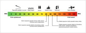 Jaký hluk ovlivňuje náš sluch?